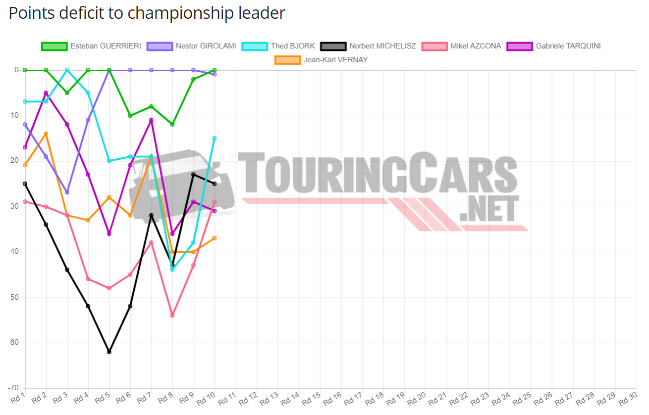 WTCR points after Round 10 2019