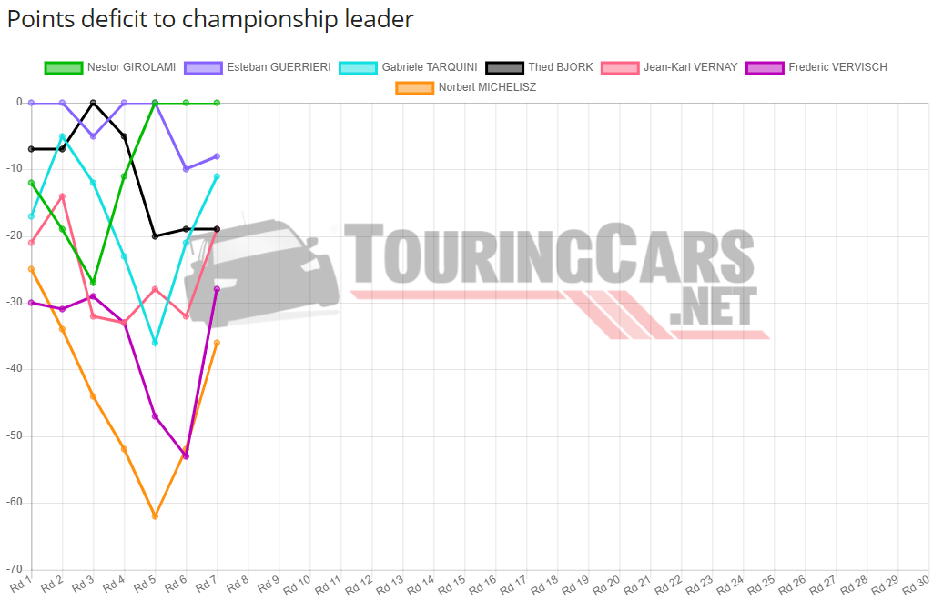 WTCR points standings after Round 7 in 2019