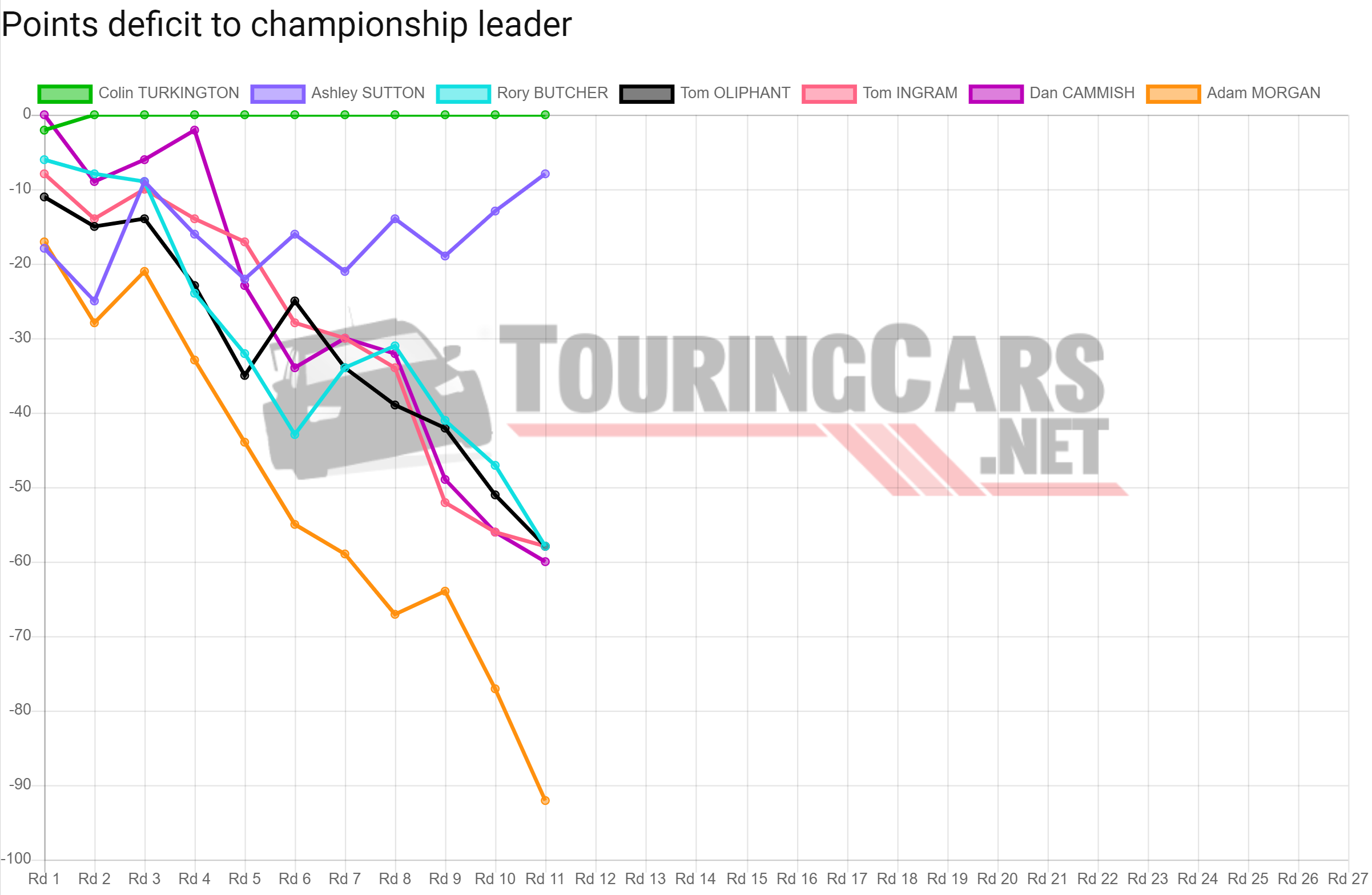 BTCC points deficit after Round 11
