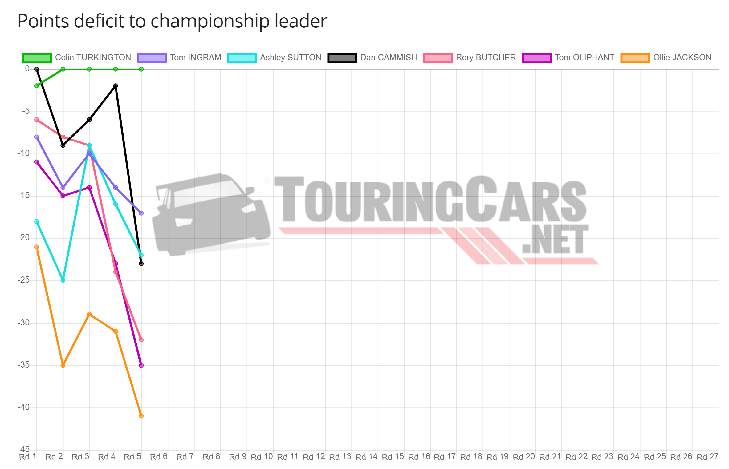 BTCC points deficit after Round 5