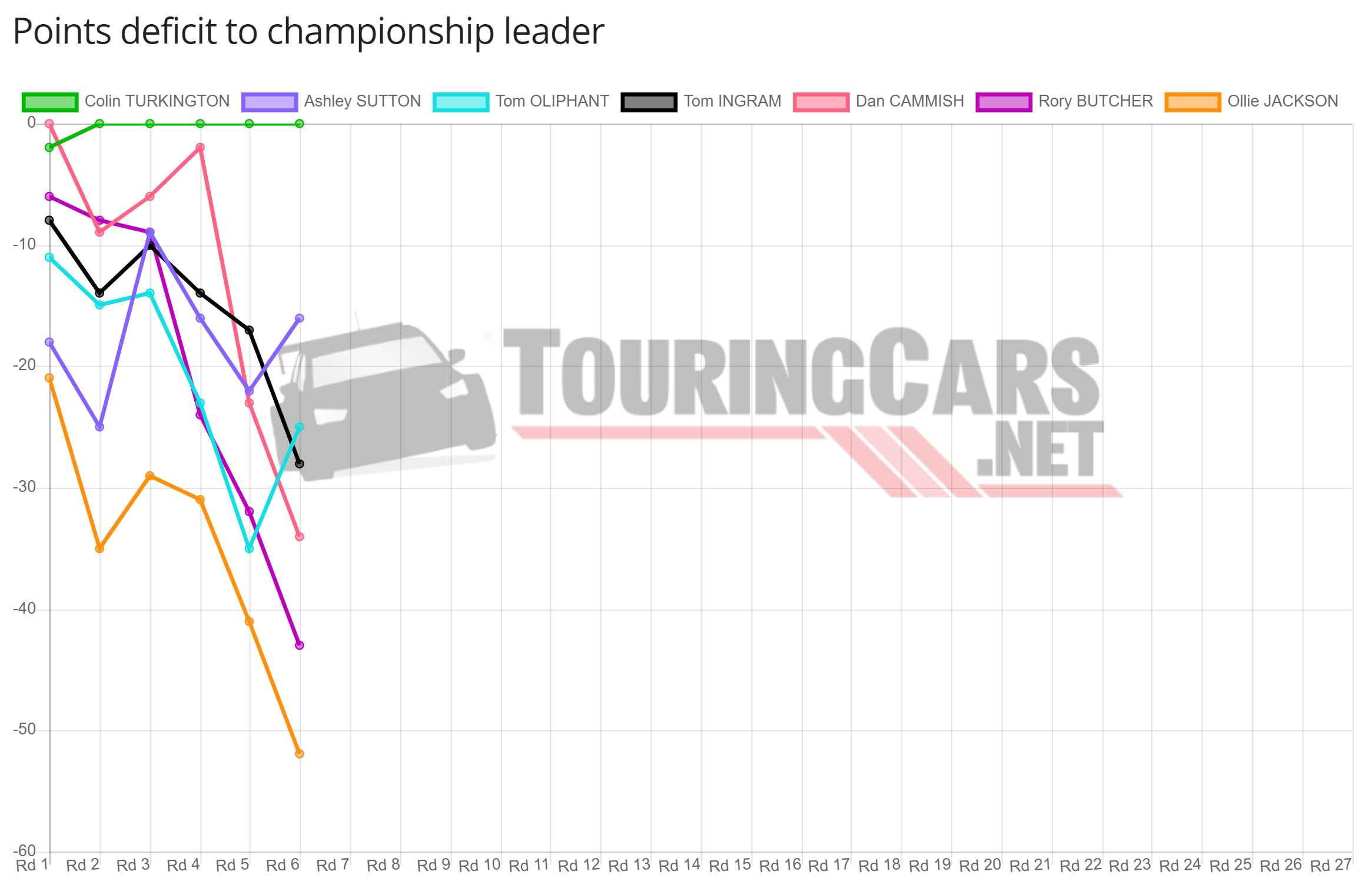 BTCC points deficit after Round 6