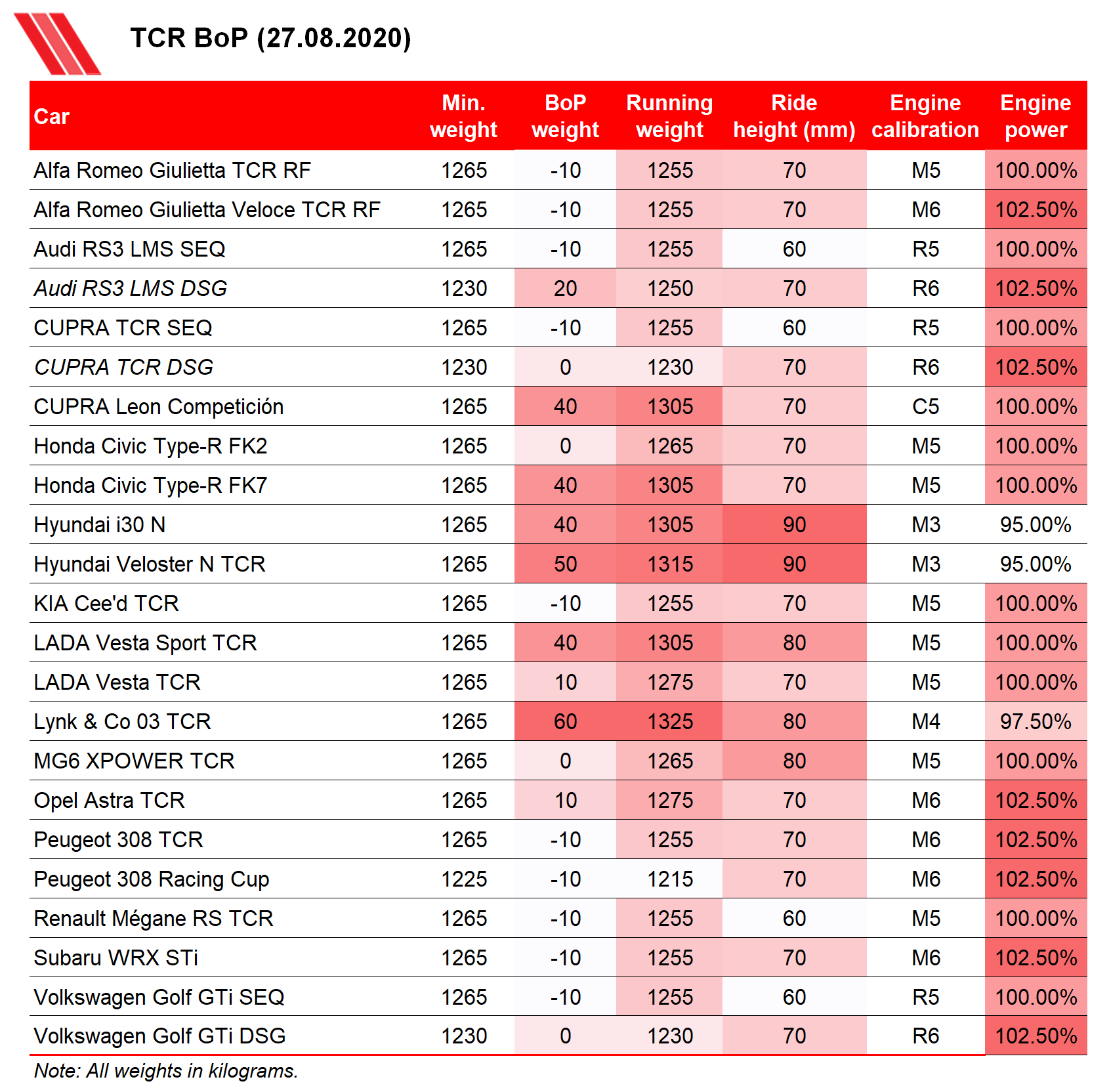 TCR Balance of Performance 27 August 2020