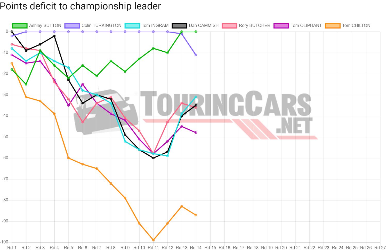 BTCC points deficit after Round 14