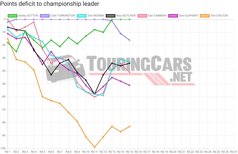 BTCC points deficit after Round 15