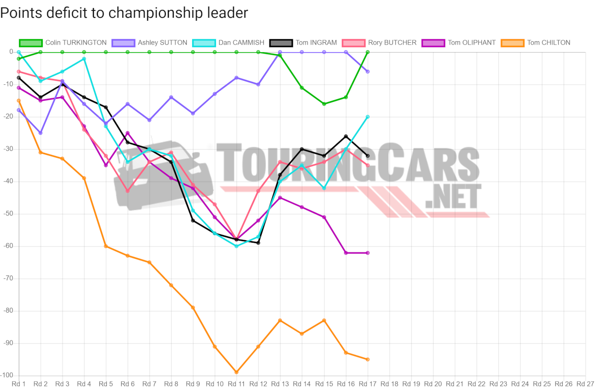 BTCC points deficit after Round 17