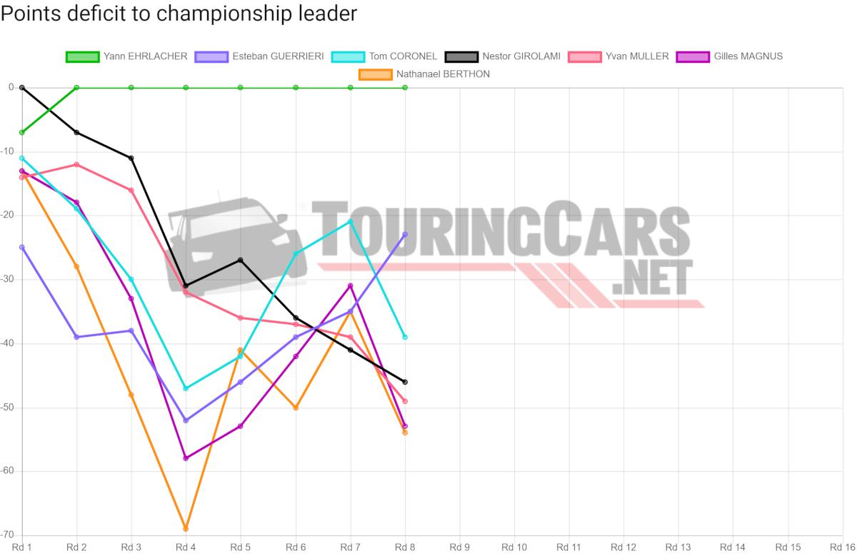 WTCR points deficit after Round 8
